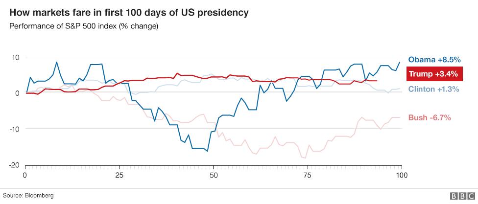 Son dört cumhurbaşkanının ilk 100 gününde S & P 500 endeksinin nasıl performans gösterdiğini gösteren grafik.  Başkan Trump altında nispeten istikrarlı bir yükseliş gördü