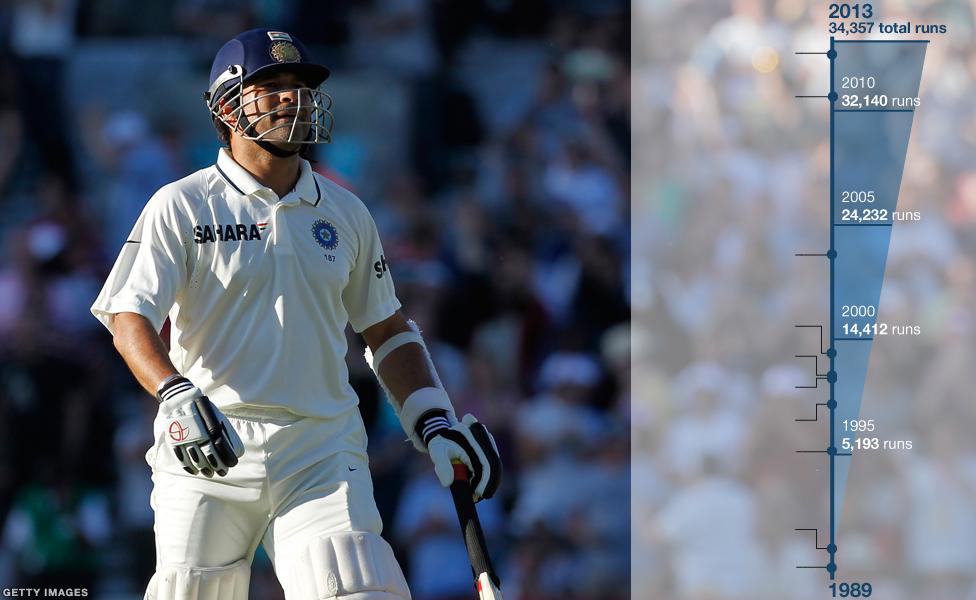 Sachin Tendulkar's 34,000 runs