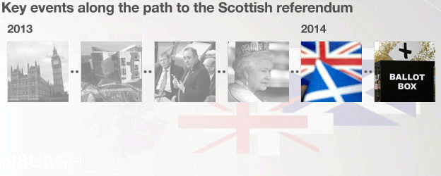 Steps to referendum