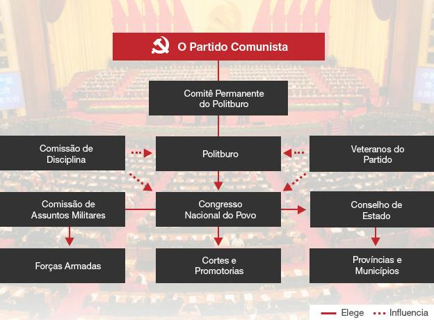 o partido comunista