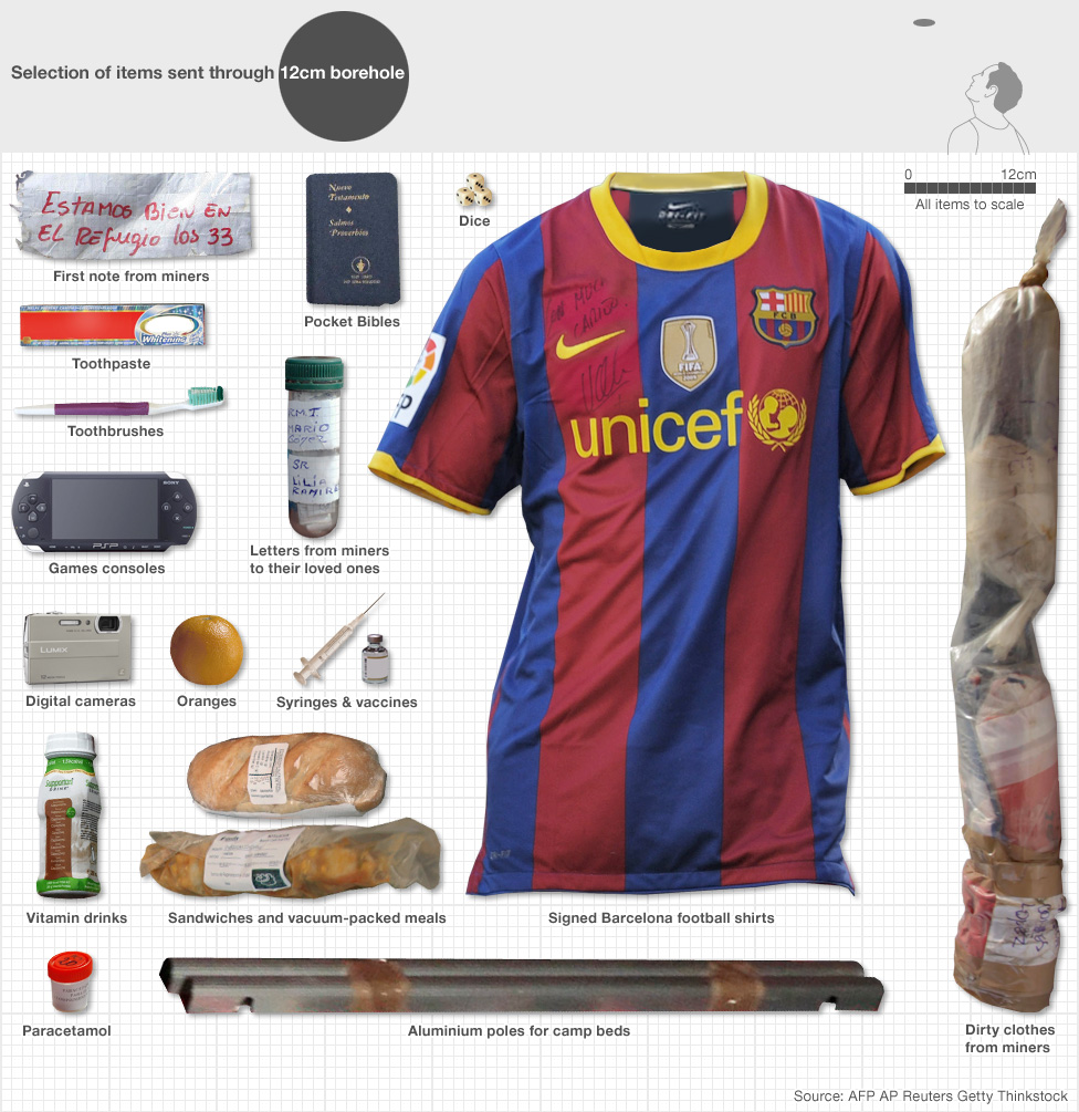 A selection of items: First note from miner, toothpaste, toothbrushes, Games consoles, Digital Cameras, Vitamin drinks, Paracetamol, Pocket Bibles, Dice, Letters from miners to their loved ones, Syringes and vaccines, Sandwiches and vacuum packed meals, Aluminium poles for camp beds, Signed Barcelona football shirts, Dirty clothes from miners