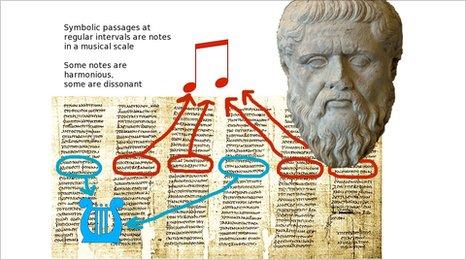 Manchester historian deciphers hidden 'Plato Code'