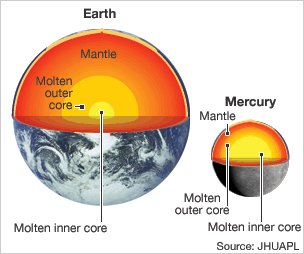 Graphic of interior of Earth and of Mercury (Source: JHUAPL)