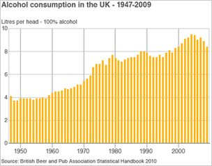 Alcohol consumption since 1947
