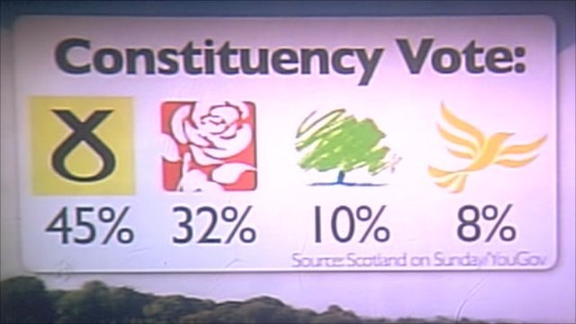 Scottish poll graphic