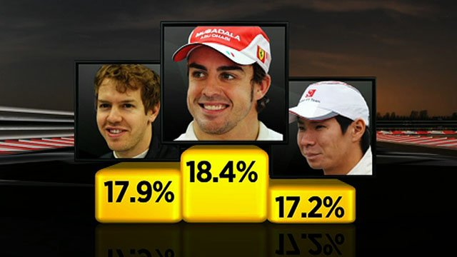 Fernando Alonso wins the first BBC Sport Online vote for best driver at the Turkish GP