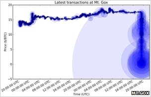 Graph of currency rate crash
