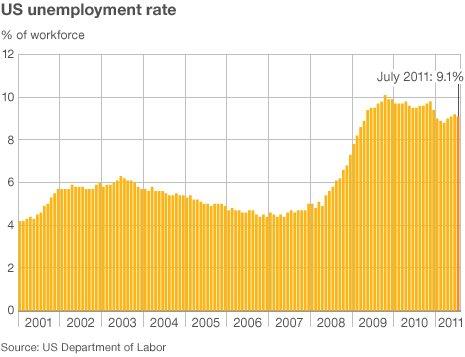 A graph of US unemployment