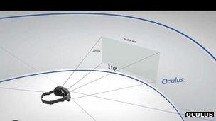 Oculus Rift field-of-view