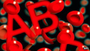 Blood group graphic