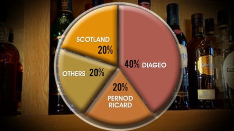Just 20% of Scotch whisky is made by companies based in Scotland