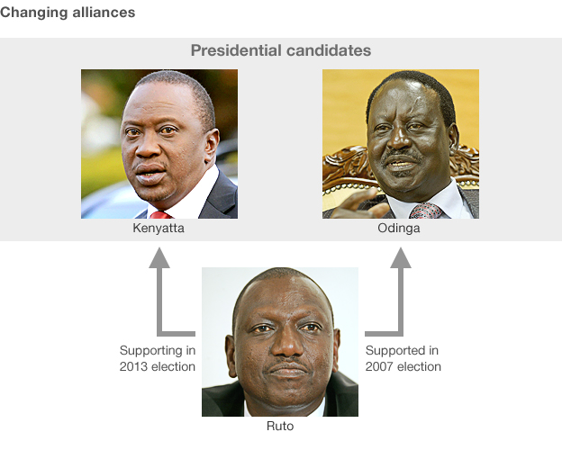 Kenyatta, Odinga and Ruto, showing Ruto switched sides