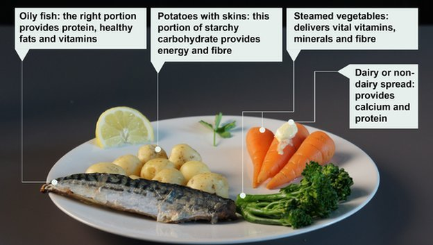 Describe A Healthy Meal Centaining Foods From Each Food Group
