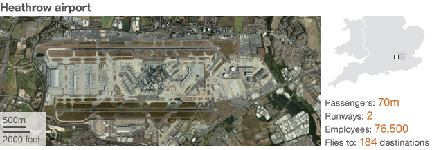 Heathrow airport locator, caters for 70m passengers, has two runways, employs 76,500 and flies to 184 destinations.