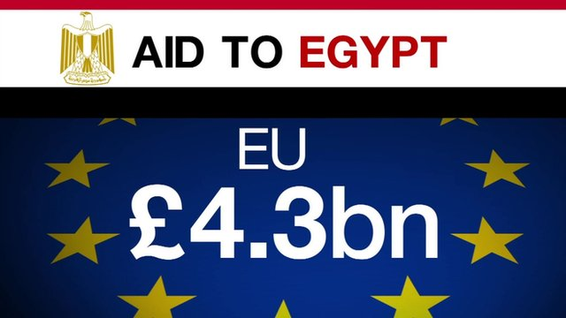 A graphic displaying a figure of £4.3bn - the amount of aid the EU give to Egypt