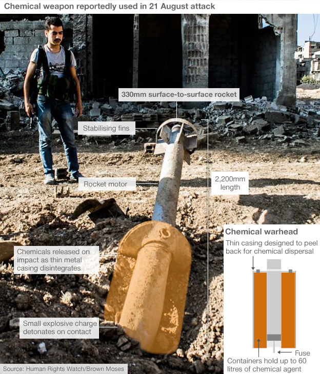 Infographic showing remains of chemical rocket reportedly used in 21 August attack