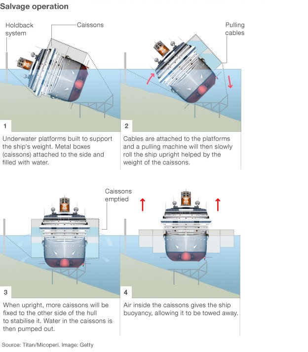 Graphic showing how the salvage operation will work
