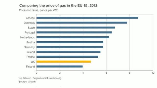 Energy price graphic
