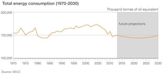 Total UK energy consumption