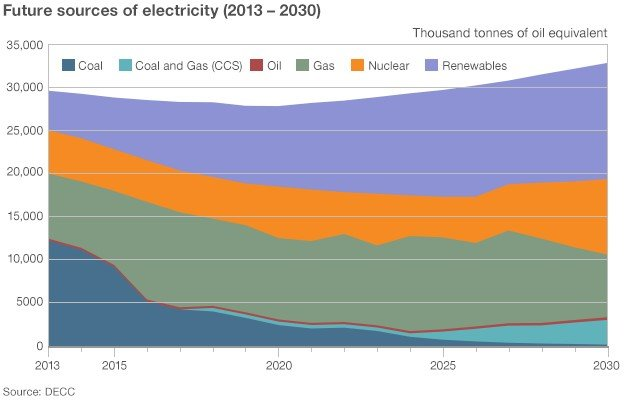 Projected sources of electricity