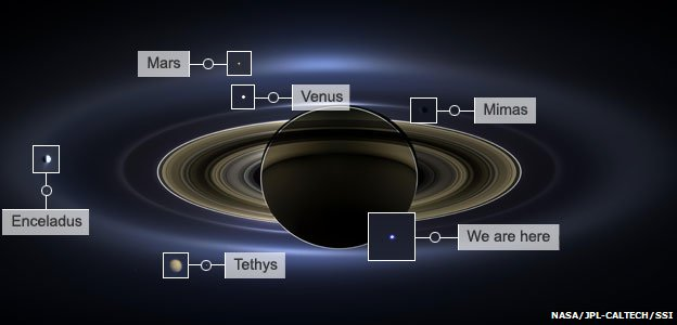 Annotated Saturn