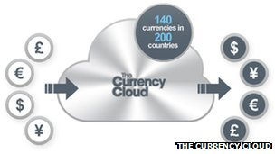 Currency Cloud graphic