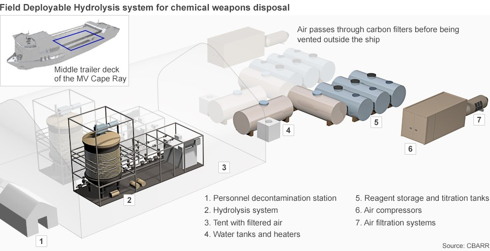 Twin hydrolysis systems have been installed on the Cape Ray and will process some 560 tonnes of chemicals