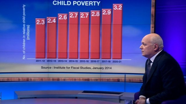 Iain Duncan Smith with Sunday Politics graphic