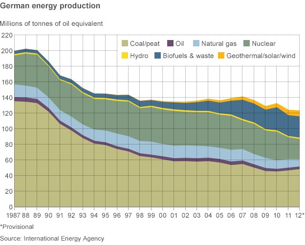 German energy production