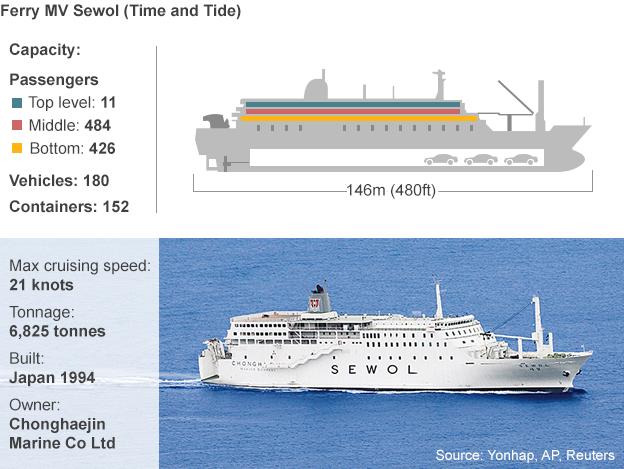 Ferry details