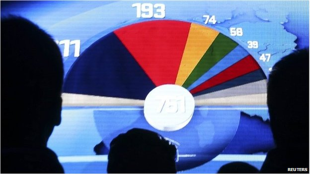 A graphic projection of European election results