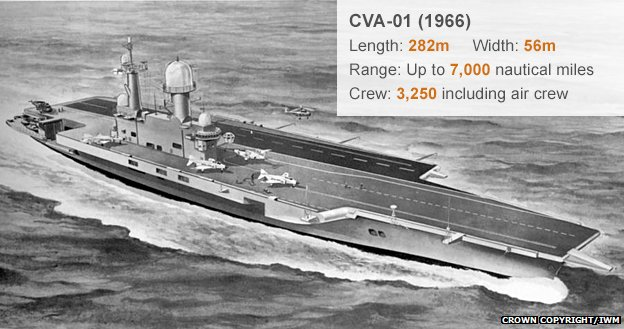 Illustration of the CVA-01 (1966)