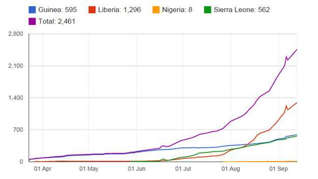 ebola cumulative death toll chart up to September 13