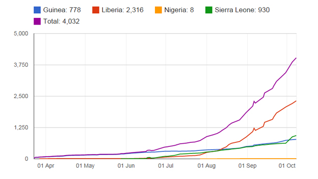 Ebola infograph