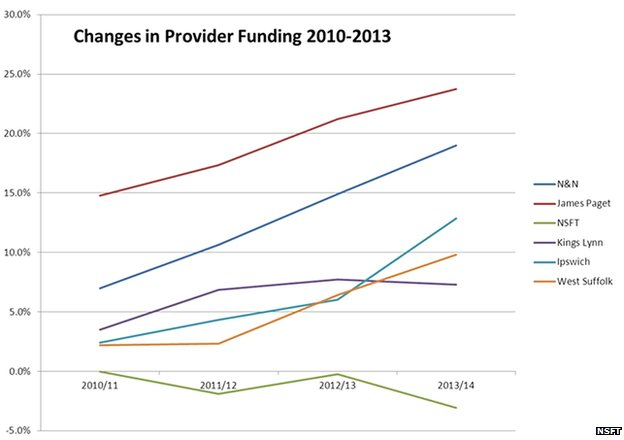 Graph showing relative funding investments in Norfolk and Suffolk