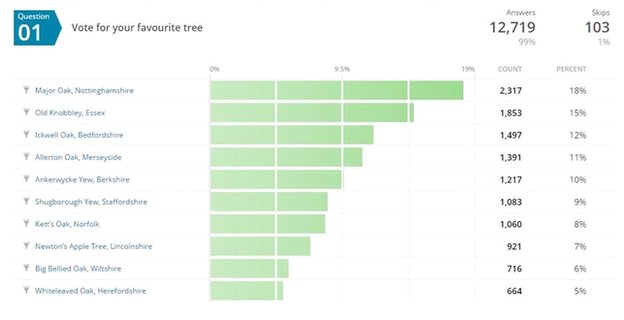 Votes for trees in shortlist