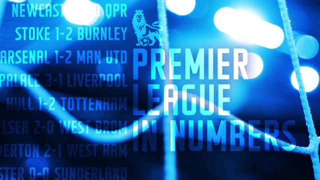 The Premier League weekend in numbers