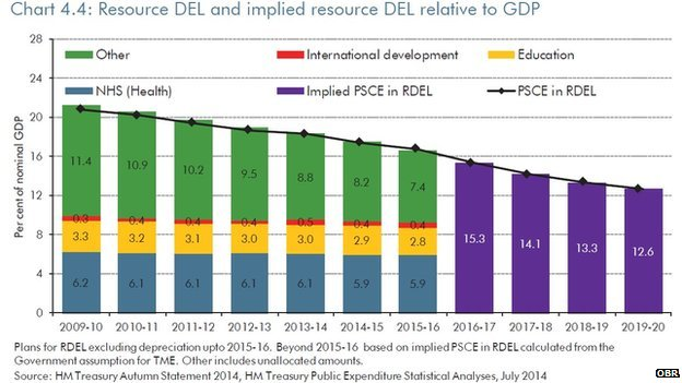 OBR graph showing forecasts for public spending