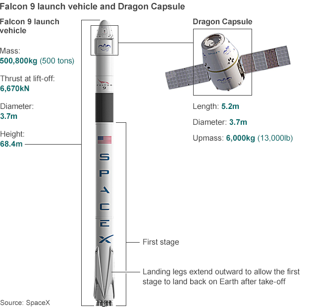 Annotate image of Falcon 9 and dragon capsule