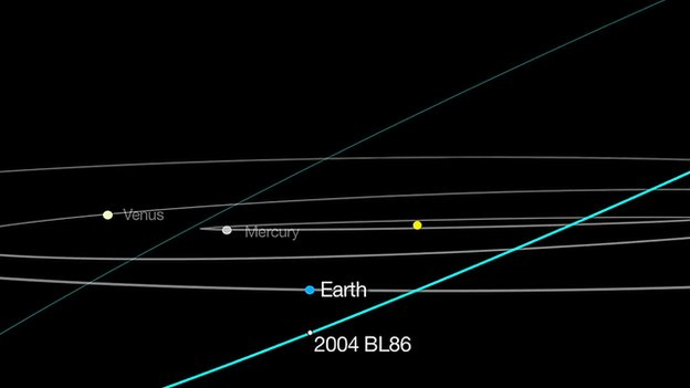 Predicted trajectory of asteroid 2004 BL86