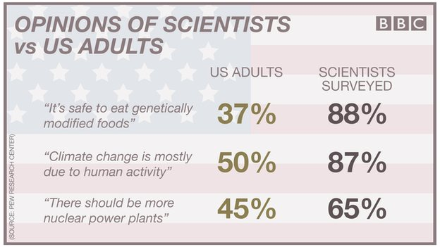 The US public is more sceptical than scientists on a number of public policy issues.