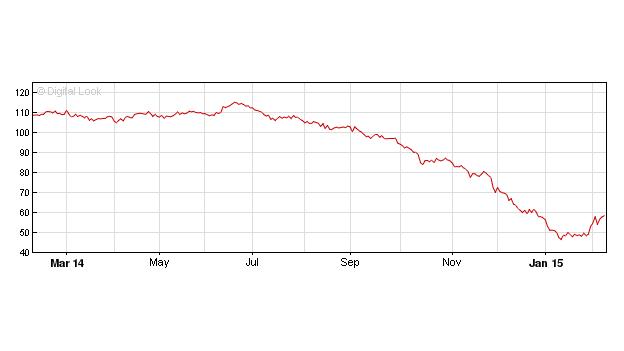 $/y Gasgen Brent Crude Oil Futures