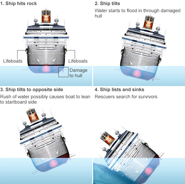 an analysis of the costa concordia event Human element root cause in costa concordia incident  for new ships, it  would be useful to require an evacuation analysis to be carried.