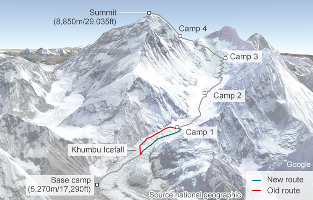 Everest route