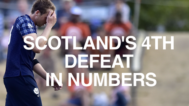 Scotland's defeat to Bangladesh in numbers