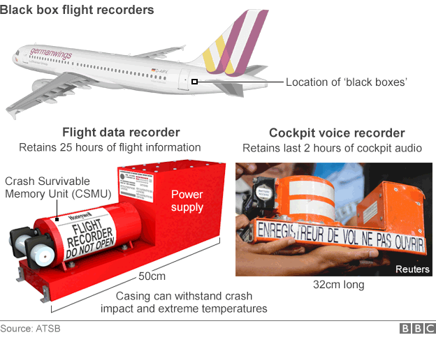 Infographic of flight data recorders