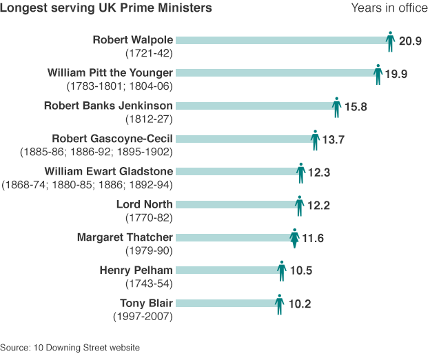 Graphic of longest serving PMs