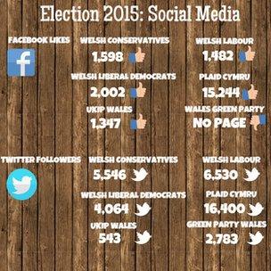 Welsh party social media figures
