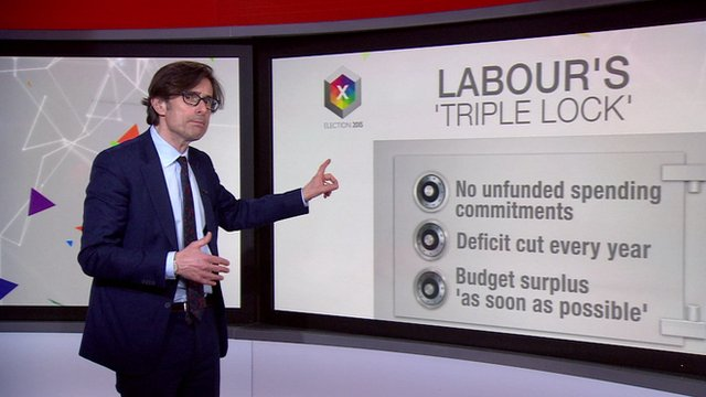 Robert Peston standing in front of a graphic illustrating Labour's so-called 'Triple Lock'