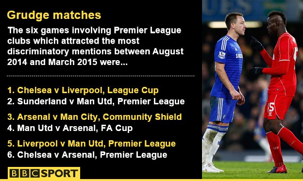 BBC Sport - Chelsea suffer most abuse from social media trolls
